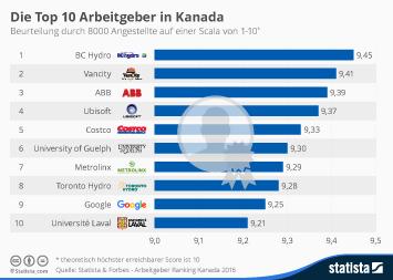 Die Top 10 Arbeitgeber in Kanada