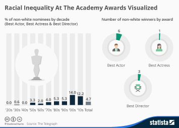 Infographic: Racial Inequality At The Academy Awards Visualized | Statista