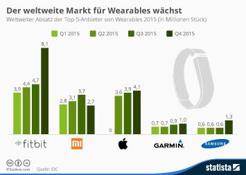 Infografik - weltweiter Markt für Wearables