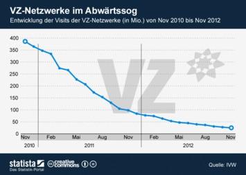 Infografik: VZ-Netzwerke im Abwärtssog | Statista