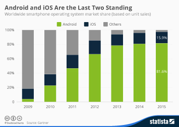 Infographic: Android and iOS Are the Last Two Standing | Statista