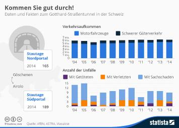 Infografik - Daten und Fakten zum Gotthard-Straßentunnel in der Schweiz