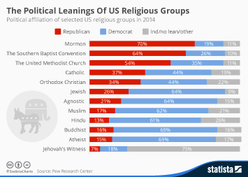 Infographic: The Political Leanings Of US Religious Groups  | Statista