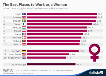 Infographic: Women in the Workforce | Statista