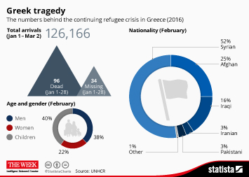 Infographic - Greek tragedy