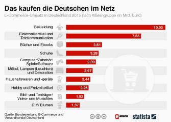 Infografik - beliebteste Waren im E-Commerce