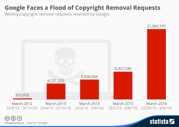 Infographic - Copyright removal requests received by Google