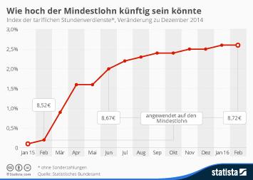 Infografik - Index der tariflichen Stundenverdienste und Mindestlohn