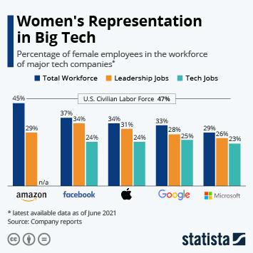 Infographic: GAFAM: Women Still Underrepresented in Tech | Statista