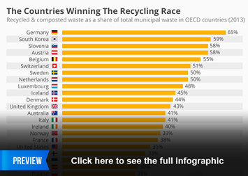Infographic: The Countries Winning The Recycling Race | Statista