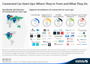 Connected Car Start-Ups: Where They're From and What They Do