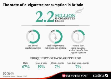 The state of e-cigarette consumption in Britain