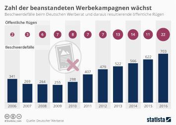 Infografik: Zahl der beanstandeten Werbekampagnen wächst | Statista