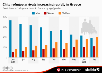 Infographic: Child refugee arrivals increasing rapidly in Greece | Statista