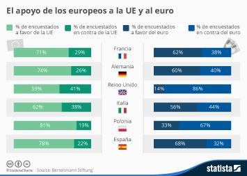 Infografía - ¿Qué países apoyan todavía el euro y la Unión Europea?