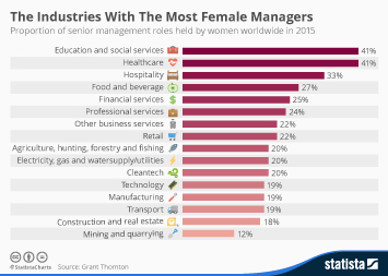 Infographic: The Industries With The Most Female Managers | Statista