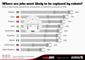 Infographic: Where are jobs most likely to be replaced by robots? | Statista