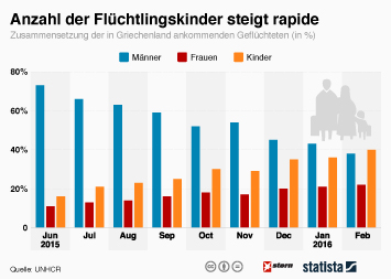 Infografik - Anzahl der Flüchtlingskinder steigt rapide