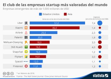 Infografía - El club de las empresas startup más valoradas del mundo