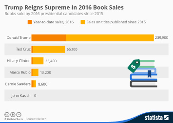 Infographic - Trump Reigns Supreme In 2016 Book Sales