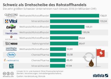 Infografik - Schweiz als Drehscheibe des Rohstoffhandels
