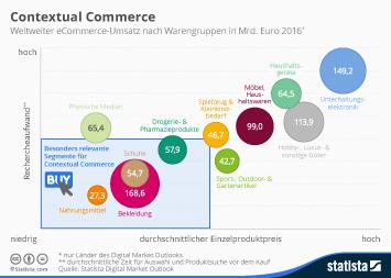 Infografik - Contextual Commerce