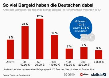 Infografik - So viel Bargeld haben die Deutschen dabei