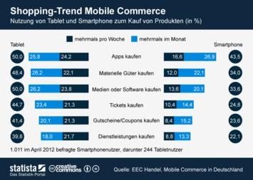 Infografik - Shopping-Trend Mobile Commerce