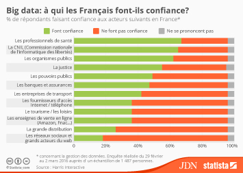 Infographie: Big data: à qui les Français font-ils confiance? | Statista