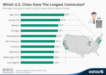 Infographic: Which U.S. Cities Have The Longest Commutes   Statista