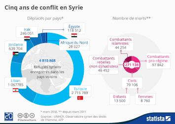 Infographie - Cinq ans de conflit en Syrie