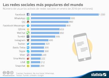 Infografía - Facebook, la red social más popular del mundo