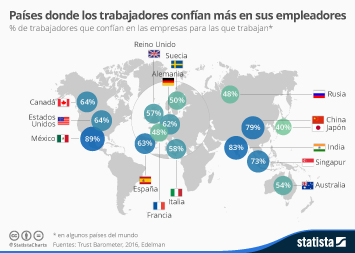 Infografía - Países donde los trabajadores muestran mayor grado de confianza en los empleadores