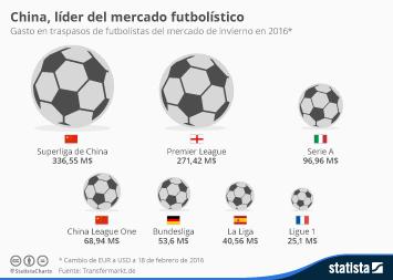 Infografía - China, líder del mercado futbolístico