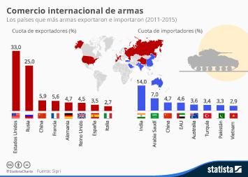 Infografía - Comercio internacional de armas