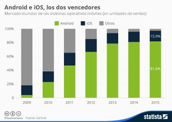 Infografía - Android e iOS, los dos vencedores