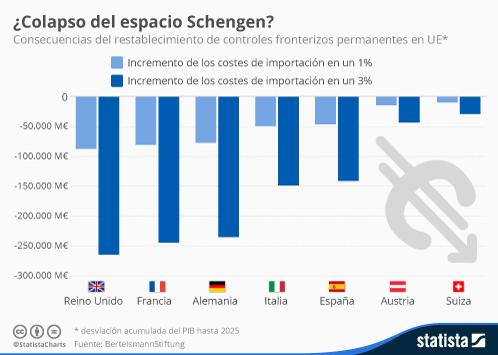 Infografía - ¿Colapso del espacio Schengen?