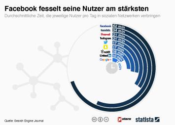 Infografik: Facebook fesselt seine Nutzer am stärksten | Statista