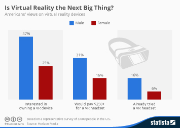 Infographic - Consumer interest in virtual reality
