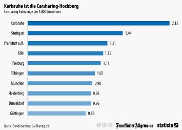 Infografik - Carsharing-Fahrzeuge pro 1000 Einwohner