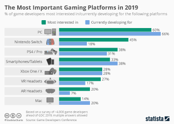 Infographic: The Most Important Gaming Platforms in 2019 | Statista