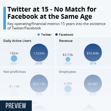 Twitter at 15 – No Match for Facebook at the Same Age