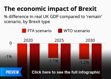 Infographic: The economic impact of Brexit | Statista