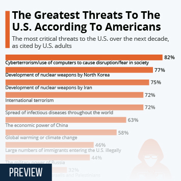 Infographic: The Greatest Threats To The U.S. According To Americans | Statista
