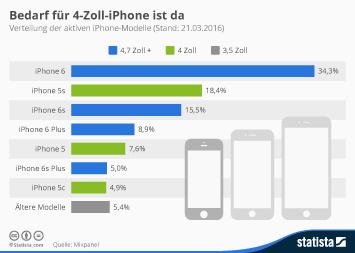 Infografik: Bedarf für 4-Zoll-iPhone ist da | Statista