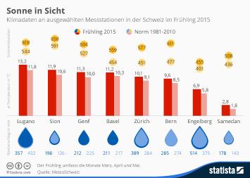 Infografik - Klimadaten an ausgewählten Messstationen in der Schweiz im Frühling