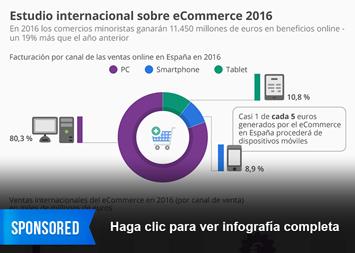 Infografía - Estudio internacional sobre eCommerce 2016