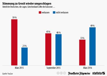 Infografik - Stimmung zu Grexit wieder umgeschlagen