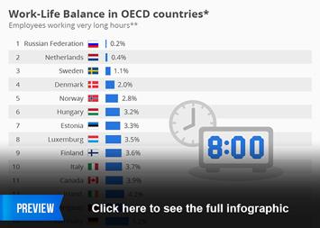 Infographic - work sweden fika overtime
