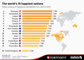 Infographic: The world's 15 happiest nations   Statista